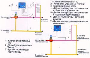 Применение термомайзеров Р-8.Т в системах отопления и ГВС