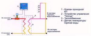 Применение термомайзеров Р-2.Т в закрытых системах горячего водоснабжения