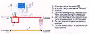 Применение термомайзеров Р-2.Т в системах отопления