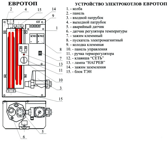 Котел ЕВРОТОП в разрезе